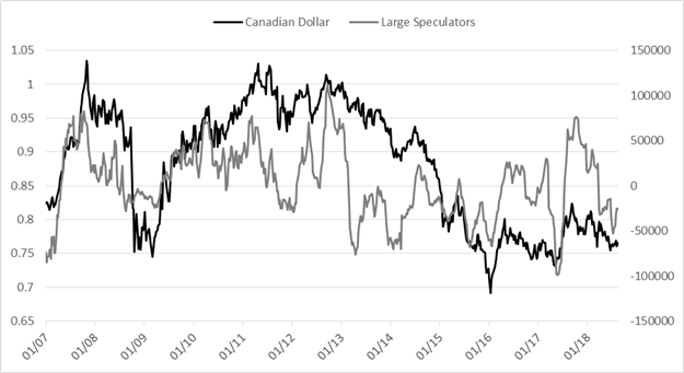 CoT Update: Large Speculators Net-short Gold First Time in a Long Time