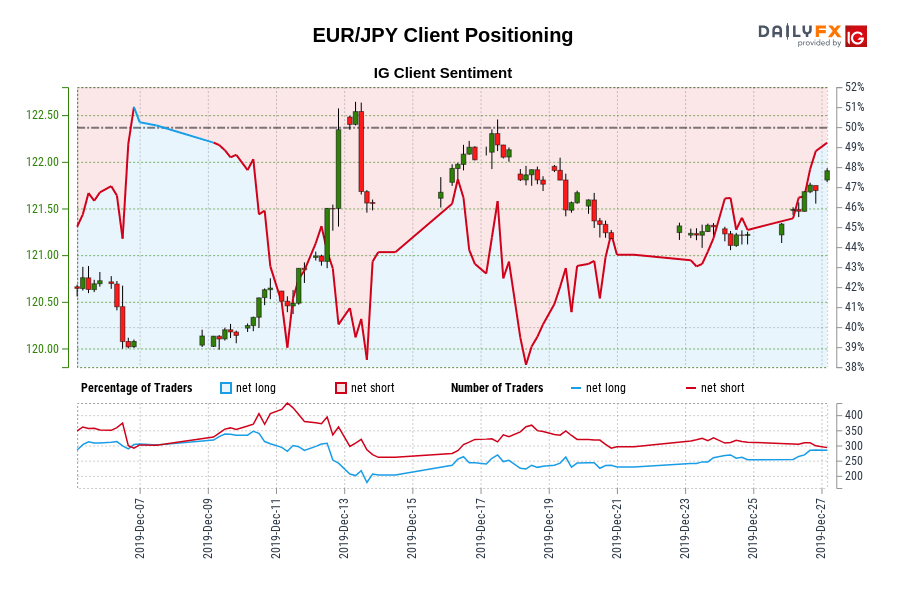 Eur Jpy Ig Client Sentiment Our Data