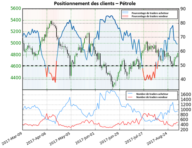 Pétrole WTI : tant que les traders réduisent leurs positions vendeuses, nous pourrions voir les prix du pétrole augmenter