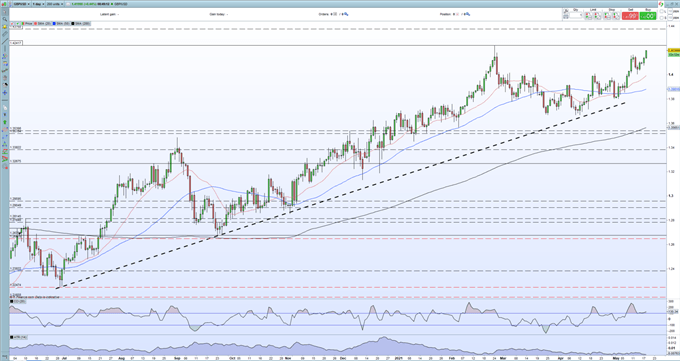 British Pound (GBP) Outlook - GBP/USD Looking at a New Three-Year High