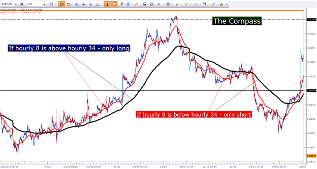 How to determine a currencies trend using moving averages