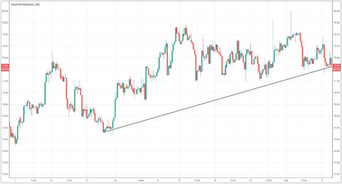 Utilisation d'une tendance haussière du ratio or/argent pour identifier les signaux de trading sur l'or et l'argent.