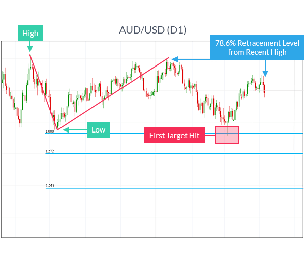 AUDUSD chart showing how to trade fibonacci extensions.