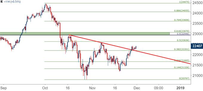 Nikkei eight hour price chart