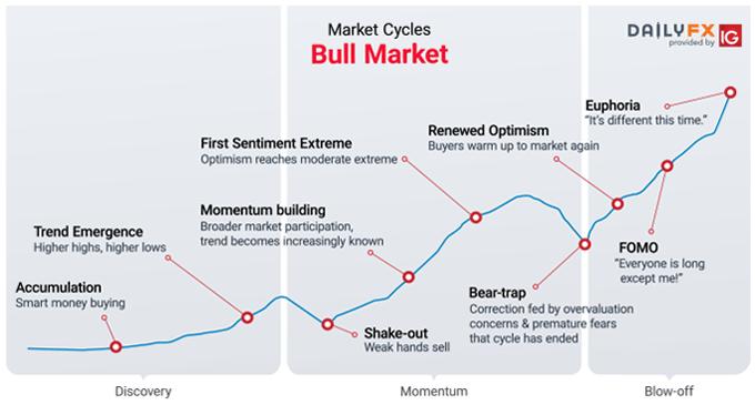 Forex adapt market phase