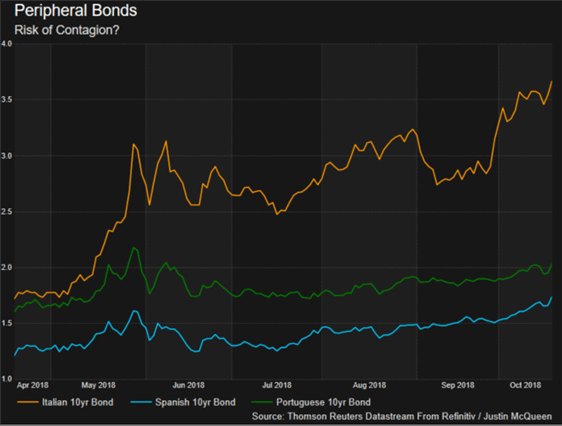 EUR Pressured on Contagion Risks as Peripheral Bond Yields Surge