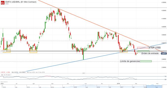Estrategia de trading: corto USD/BRL