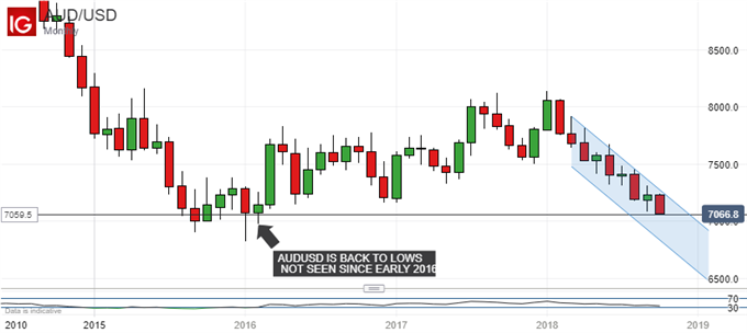 Australian Dollar Beset By Low Interest Rates, Trade-War Worries
