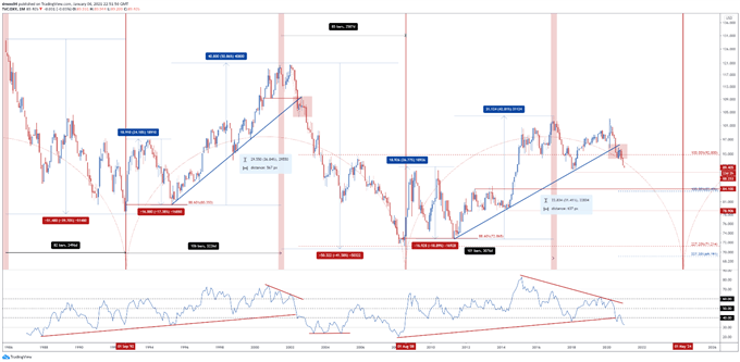 US Dollar Time Cycle: USD Poised to Extend Push to Multi-Year Lows
