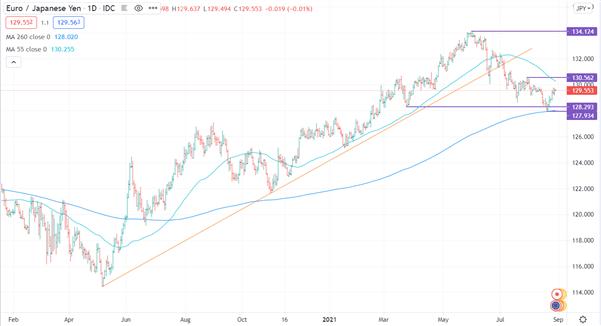 Will Japanese Yen Weakening Resume Against European Currencies?