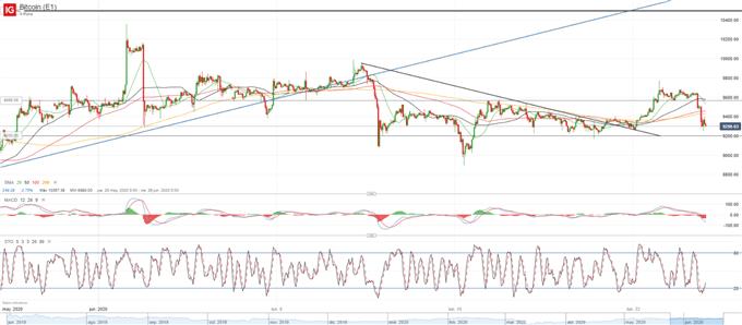 BTC/USD: nuevo rechazo cerca de 10.000$ demuestra la falta de apoyo en Bitcoin