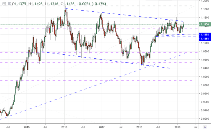 Weekly DXY