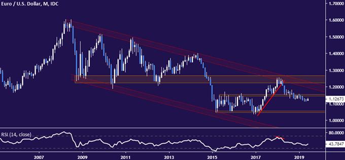 EURUSD price chart - monthly