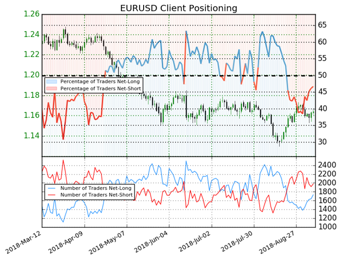 EUR/USD: Prices May Fall As Weekly Long Positions Jump 22%