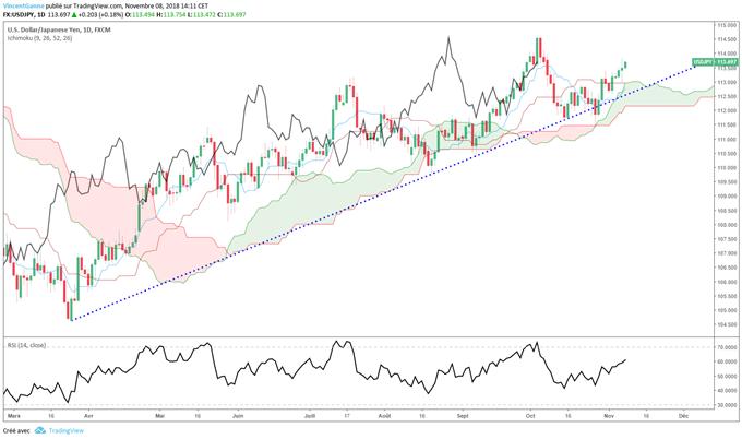 Tendance haussière de l'USD/JPY en 2018