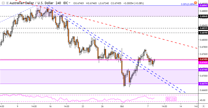 Australian Dollar Price Forecast: AUD/USD Reversal Formation Eyed