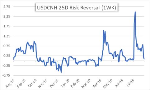 Ценовая диаграмма USDCNH: изменение риска