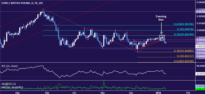 EUR/GBP Technical Analysis: 3-Month Range Floor Support Exposed