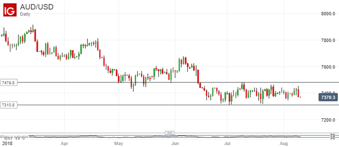 AUD/USD is consolidating, but is still retaining a down-trend.