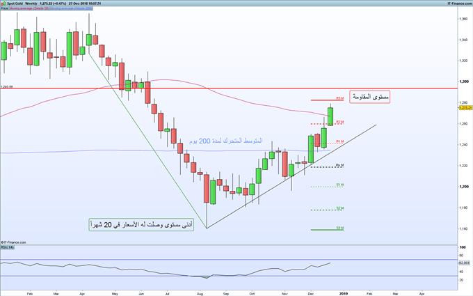 أسعار الذهب على الرسم البياني الأسبوعي تشير إلى استمرار ارتفاع الأسعار واتجاهها نحو مستوى المقاومة