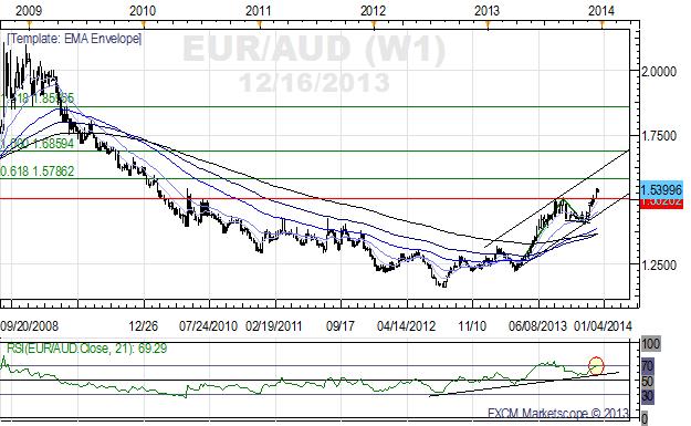 GBP/NZD – Die andere große Rotation
