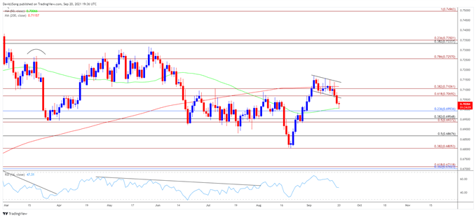 NZD/USD Bull Flag Formation Unravels as September Opening Range Snaps
