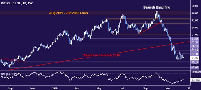 Gold Prices Struggle to Make Good on US Dollar Downturn