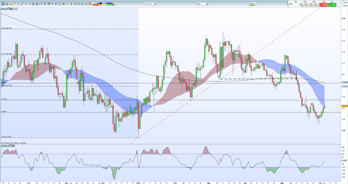 GBPUSD Price Pops Higher on UK Data Beat, Weak US Dollar