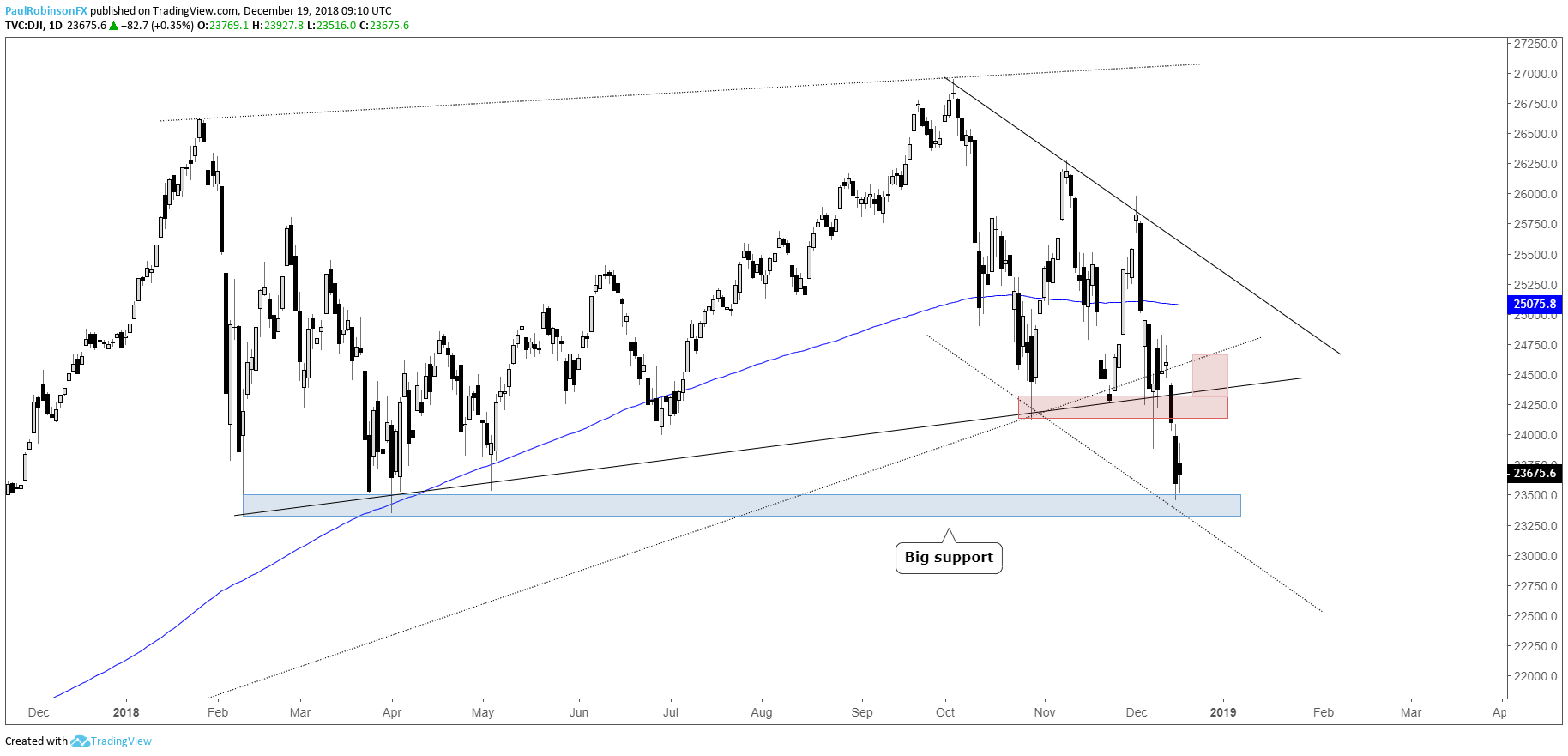 Dow Daily Chart Several Lows As Support