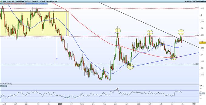 EUR/CHF : l'euro cède du terrain, le franc suisse progresse