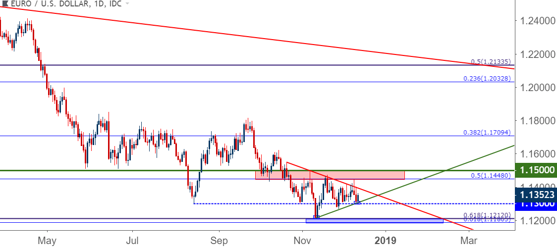 Eurusd Bounces From Trend Line Support As Usd Holds Resistance