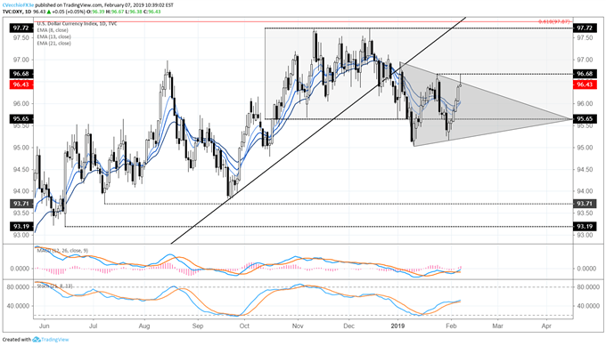DXY Index Runs into Symmetrical Triangle Resistance and Rally Halts
