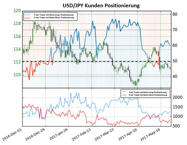 US- Dollar dürfte ggü. Yen niedriger handeln