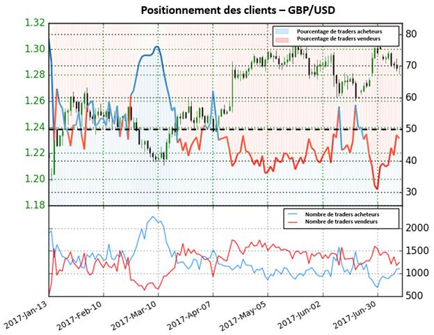 Selon le Sentiment, la tendance pourrait bientôt se renverser GBP/USD
