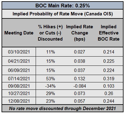 FX Week Ahead - Top 5 Events: US Inflation; BOC & ECB Rate Decisions; UK GDP; Canada Jobs