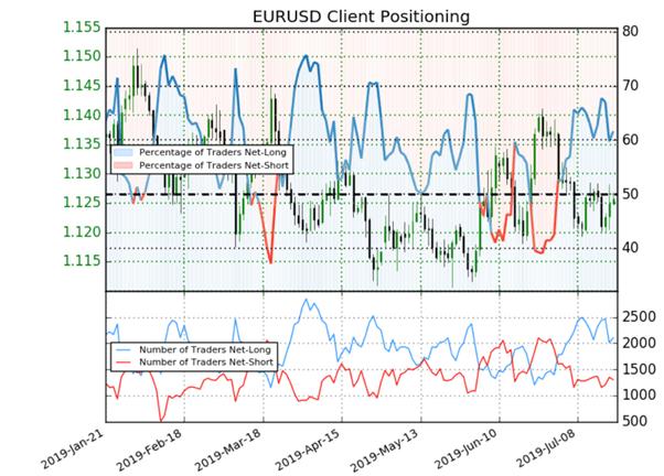 EUR/USD : signal haussier donné par le Sentiment du positionnement des traders