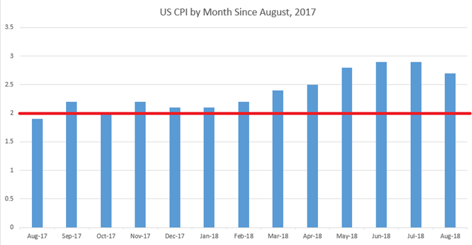 us cpi by month us inflation