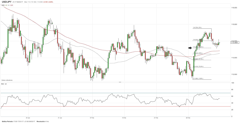 USD/JPY susceptible a una corrección bajista temporaria de cara al PIB de Japón