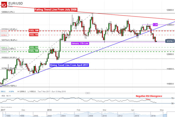 Euro May Gain by Week-End as Options-Derived Resistance Tames it