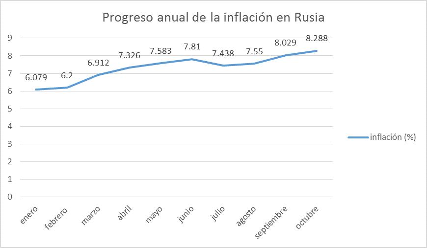 Martes negro: El rublo y la economía Rusa se desmoronan - ¿Es el próximo paso el control sobre el tipo de cambio?