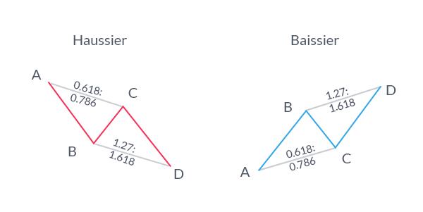 Gartley : ABCD... Le trading peut-il être aussi facile qu'apprendre l'alphabet ?