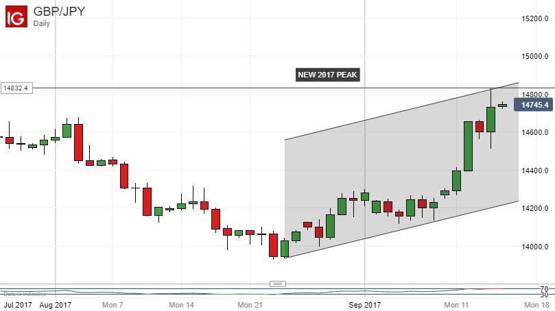 Forex directory japanese yen