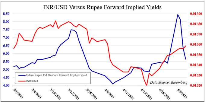 Indian Rupee Gains May Not Last After Banking System Dollar Glut, USD/INR Eyes CPI