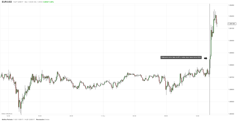 Datos sobre la inflación y las ventas al por menor de los EEUU presionan al dólar; EUR/USD se dispara