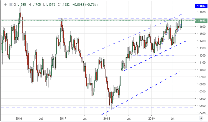 Equally-Weighted DXY Chart