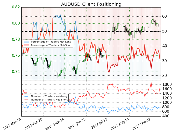 Australian Dollar Outlook Turning Bullish Again