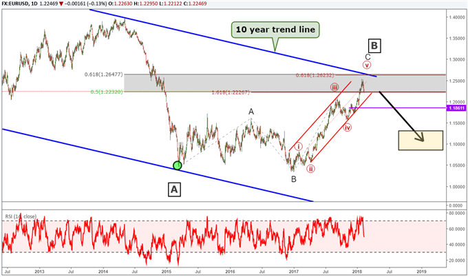 EUR/USD Elliott Wave analysis forecasting a bearish reversal.