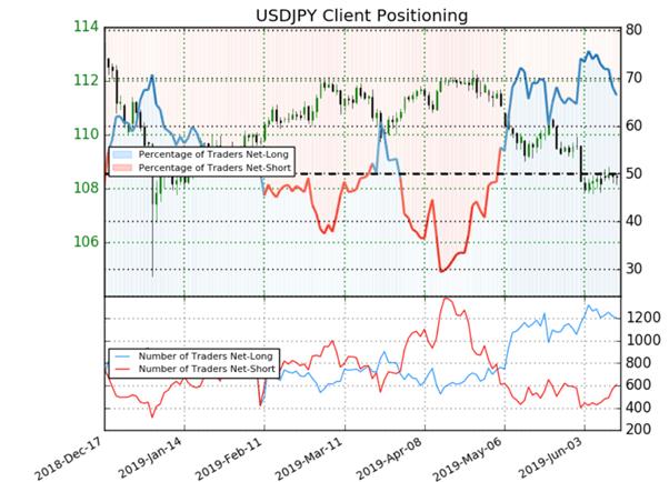 USDJPY : le signal contrarien est haussier malgré une majorité de tradeurs acheteurs
