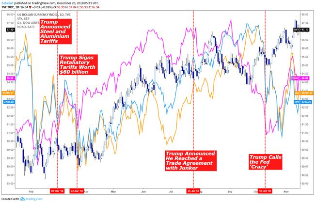 DXY, Dow Jones, S&P 500, NASDAQ - Daily Chart