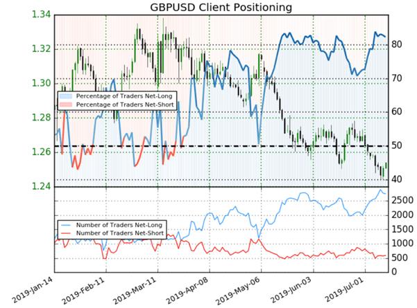 GBPUSD : apparition de signaux mixtes et divergents sur la livre sterling